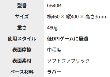 G640rのステータス