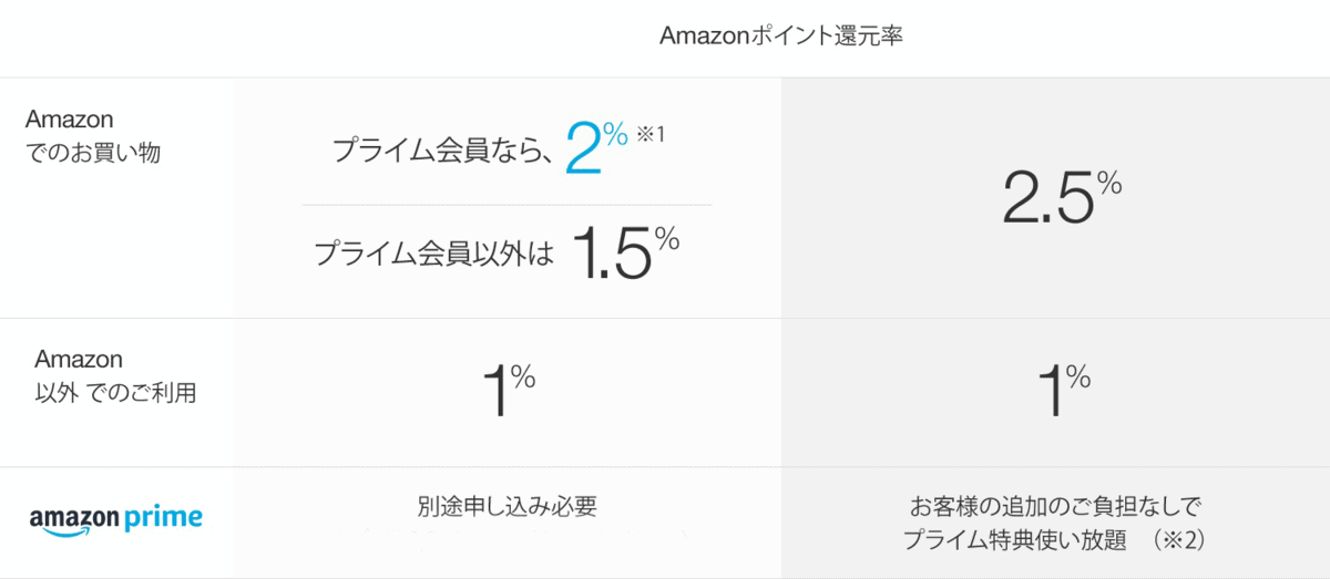 Amazon Mastercardの還元率
